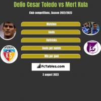 Delio Cesar Toledo vs Mert Kula h2h player stats