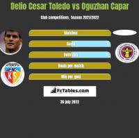 Delio Cesar Toledo vs Oguzhan Capar h2h player stats