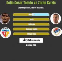 Delio Cesar Toledo vs Zoran Kvrzic h2h player stats