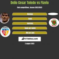 Delio Cesar Toledo vs Flavio h2h player stats