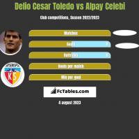 Delio Cesar Toledo vs Alpay Celebi h2h player stats