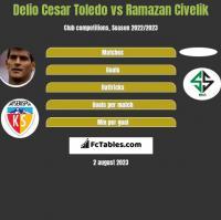 Delio Cesar Toledo vs Ramazan Civelik h2h player stats