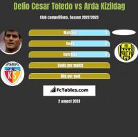 Delio Cesar Toledo vs Arda Kizildag h2h player stats