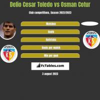 Delio Cesar Toledo vs Osman Cotur h2h player stats