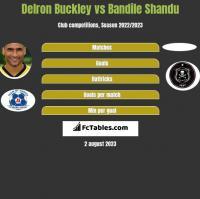 Delron Buckley vs Bandile Shandu h2h player stats