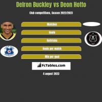 Delron Buckley vs Deon Hotto h2h player stats