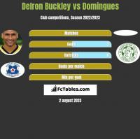 Delron Buckley vs Domingues h2h player stats