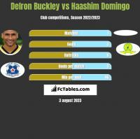 Delron Buckley vs Haashim Domingo h2h player stats