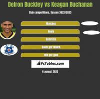 Delron Buckley vs Keagan Buchanan h2h player stats