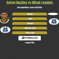 Delron Buckley vs Micah Leaalafa h2h player stats