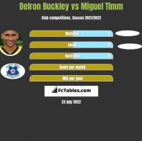 Delron Buckley vs Miguel Timm h2h player stats