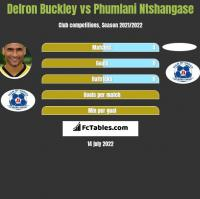 Delron Buckley vs Phumlani Ntshangase h2h player stats