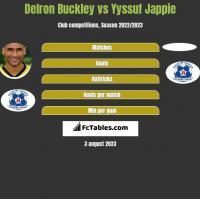 Delron Buckley vs Yyssuf Jappie h2h player stats