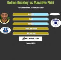 Delron Buckley vs Macclive Phiri h2h player stats