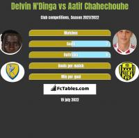 Delvin N'Dinga vs Aatif Chahechouhe h2h player stats