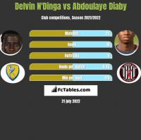 Delvin N'Dinga vs Abdoulaye Diaby h2h player stats