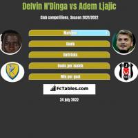 Delvin N'Dinga vs Adem Ljajic h2h player stats