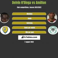 Delvin N'Dinga vs Amilton h2h player stats