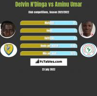 Delvin N'Dinga vs Aminu Umar h2h player stats
