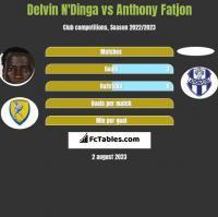 Delvin N'Dinga vs Anthony Fatjon h2h player stats