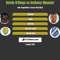 Delvin N'Dinga vs Anthony Mounier h2h player stats