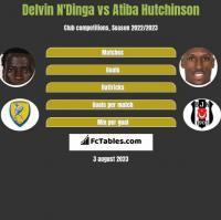 Delvin N'Dinga vs Atiba Hutchinson h2h player stats