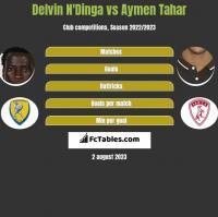 Delvin N'Dinga vs Aymen Tahar h2h player stats