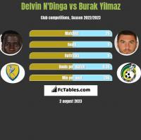 Delvin N'Dinga vs Burak Yilmaz h2h player stats