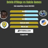 Delvin N'Dinga vs Dalcio Gomes h2h player stats