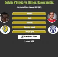 Delvin N'Dinga vs Dimos Baxevanidis h2h player stats