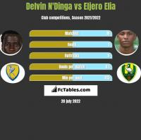Delvin N'Dinga vs Eljero Elia h2h player stats