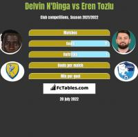 Delvin N'Dinga vs Eren Tozlu h2h player stats