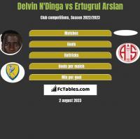 Delvin N'Dinga vs Ertugrul Arslan h2h player stats