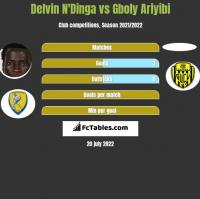 Delvin N'Dinga vs Gboly Ariyibi h2h player stats