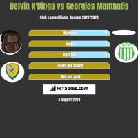Delvin N'Dinga vs Georgios Manthatis h2h player stats