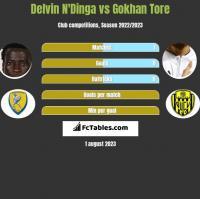 Delvin N'Dinga vs Gokhan Tore h2h player stats