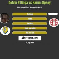 Delvin N'Dinga vs Harun Alpsoy h2h player stats