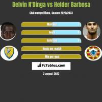 Delvin N'Dinga vs Helder Barbosa h2h player stats