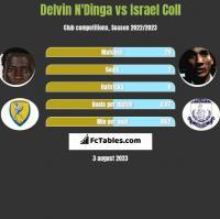 Delvin N'Dinga vs Israel Coll h2h player stats