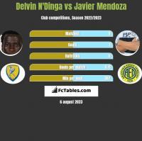 Delvin N'Dinga vs Javier Mendoza h2h player stats