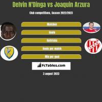 Delvin N'Dinga vs Joaquin Arzura h2h player stats
