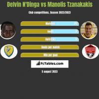 Delvin N'Dinga vs Manolis Tzanakakis h2h player stats