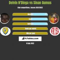 Delvin N'Dinga vs Sinan Gumus h2h player stats