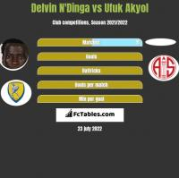 Delvin N'Dinga vs Ufuk Akyol h2h player stats