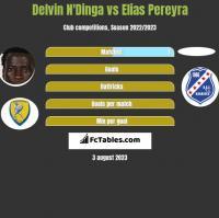 Delvin N'Dinga vs Elias Pereyra h2h player stats
