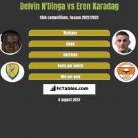Delvin N'Dinga vs Eren Karadag h2h player stats