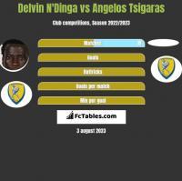 Delvin N'Dinga vs Angelos Tsigaras h2h player stats