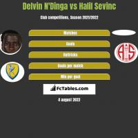Delvin N'Dinga vs Halil Sevinc h2h player stats