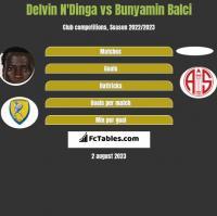Delvin N'Dinga vs Bunyamin Balci h2h player stats