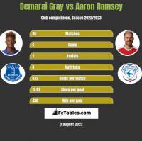 Demarai Gray vs Aaron Ramsey h2h player stats